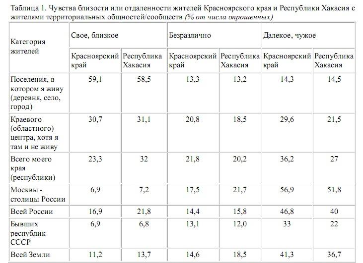 Чувство близости или отдаленности жителей Красноярского края или Хакасии